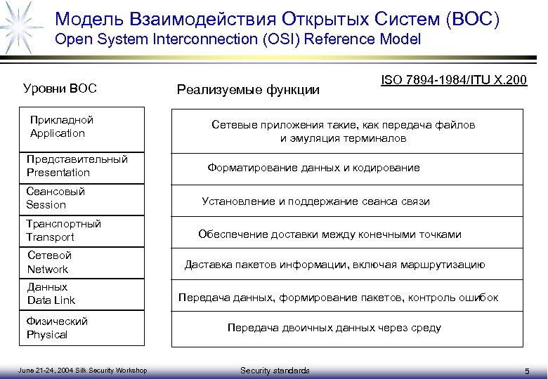 Модель Взаимодействия Открытых Систем (ВОС) Open System Interconnection (OSI) Reference Model Уровни ВОС Прикладной