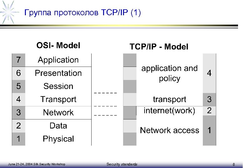 Группа протоколов TCP/IP (1) June 21 -24, 2004 Silk Security Workshop Security standards 6