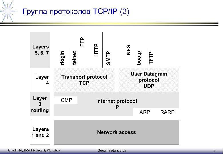 Группа протоколов TCP/IP (2) June 21 -24, 2004 Silk Security Workshop Security standards 7