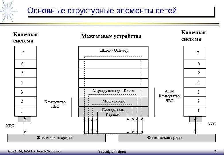 Основные структурные элементы сетей Конечная система Межсетевые устройства Шлюз - Gateway 7 7 6