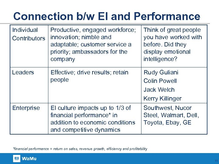 Connection b/w EI and Performance Individual Productive, engaged workforce; Contributors innovation; nimble and adaptable;