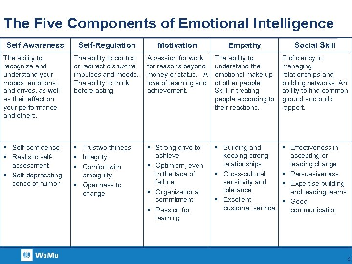 The Five Components of Emotional Intelligence Self Awareness Self-Regulation Motivation Empathy Social Skill The
