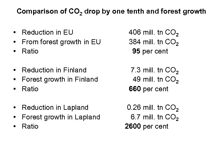 Comparison of CO 2 drop by one tenth and forest growth • Reduction in