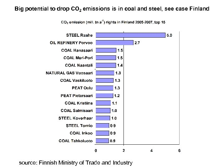 Big potential to drop CO 2 emissions is in coal and steel, see case