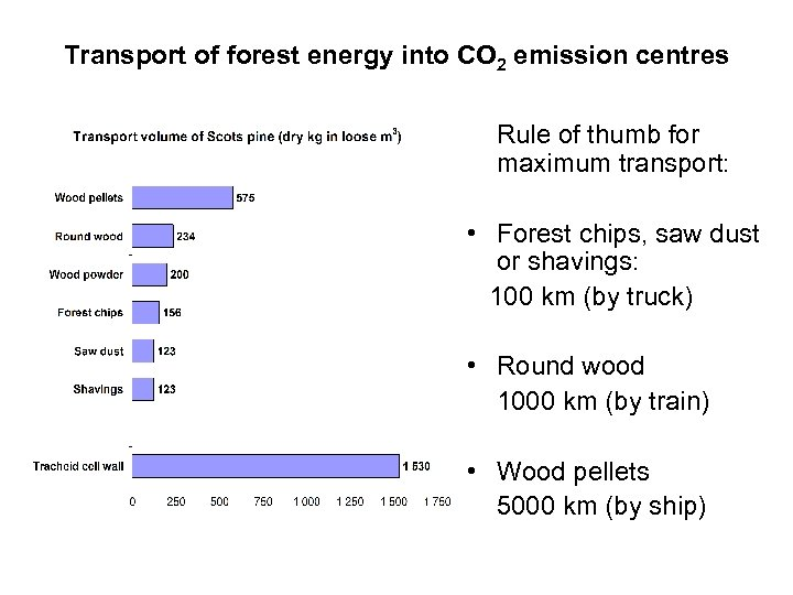 Transport of forest energy into CO 2 emission centres Rule of thumb for maximum