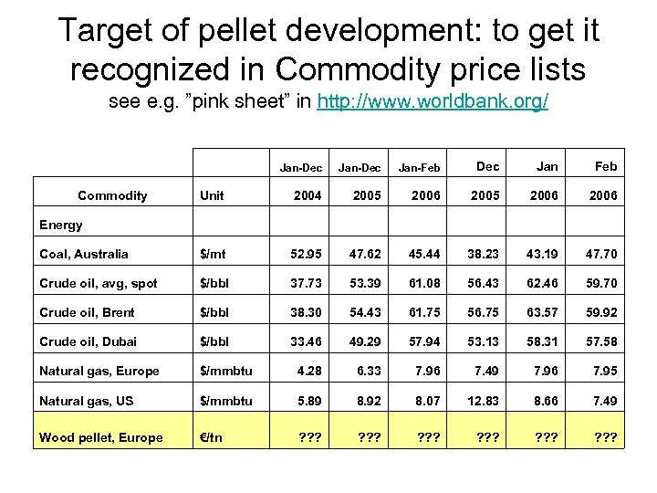 Target of pellet development: to get it recognized in Commodity price lists see e.