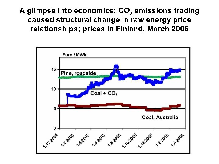 A glimpse into economics: CO 2 emissions trading caused structural change in raw energy