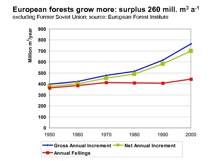 European forests grow more: surplus 260 mill. m 3 a-1 excluding Former Soviet Union;