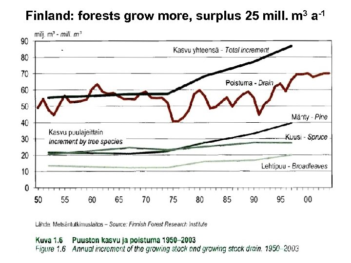 Finland: forests grow more, surplus 25 mill. m 3 a-1