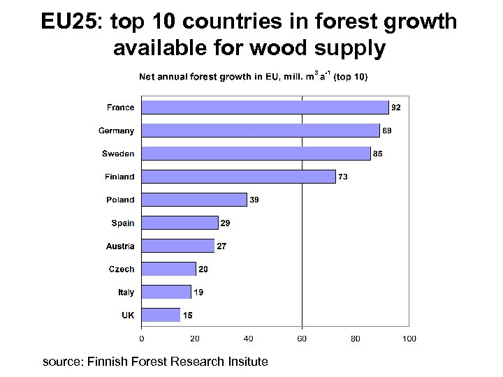 EU 25: top 10 countries in forest growth available for wood supply source: Finnish