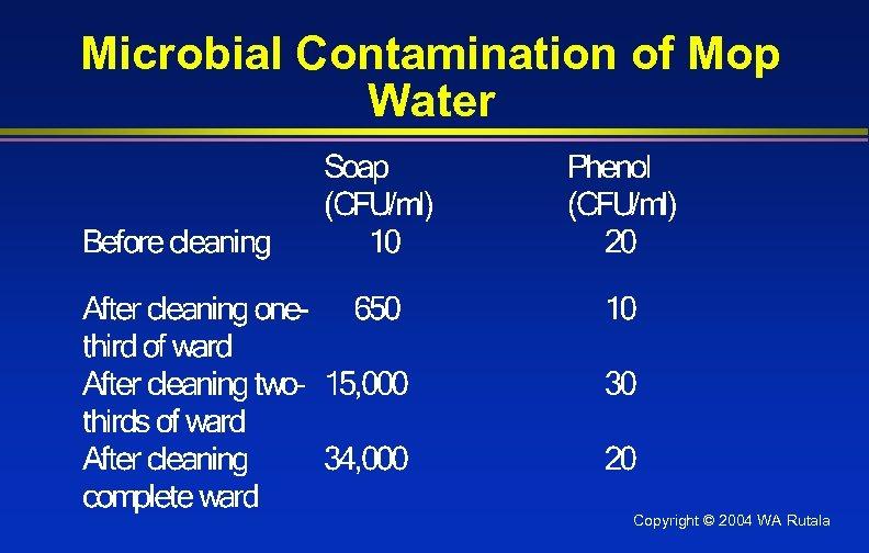Microbial Contamination of Mop Water Copyright © 2004 WA Rutala