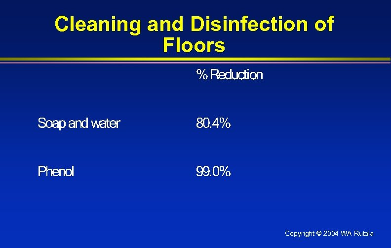 Cleaning and Disinfection of Floors Copyright © 2004 WA Rutala