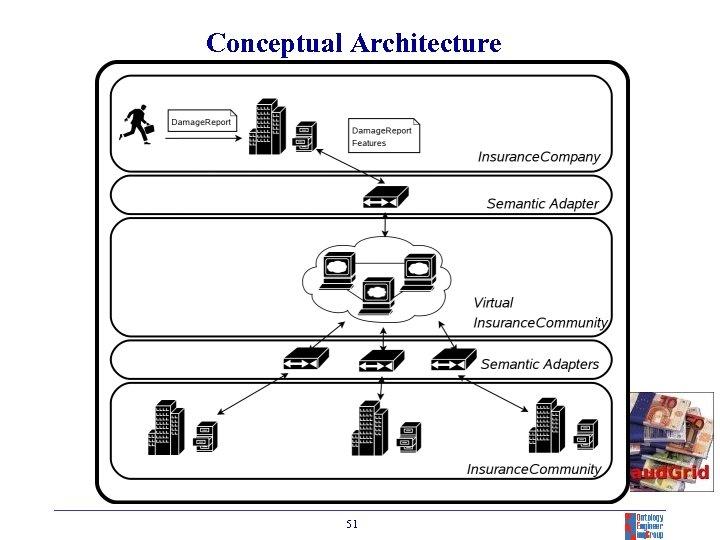 Conceptual Architecture 51