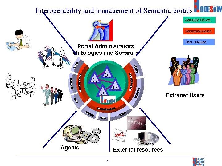 Interoperability and management of Semantic portals Semantic Driven Permission-based Portal Administrators Ontologies and Software