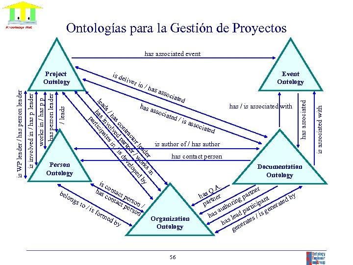 Ontologías para la Gestión de Proyectos has associated event / ha s as has