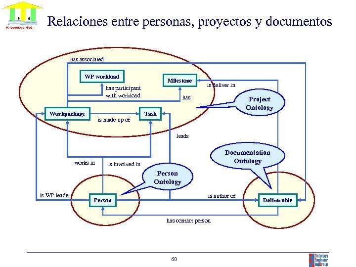Relaciones entre personas, proyectos y documentos has associated WP workload Milestone has participant with