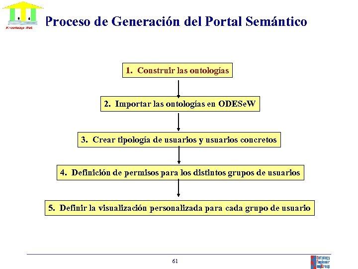Proceso de Generación del Portal Semántico 1. Construir las ontologías 2. Importar las ontologías