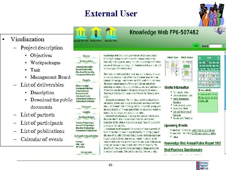 External User • Visuliazation – Project description • • Objectives Workpackages Task Management Board