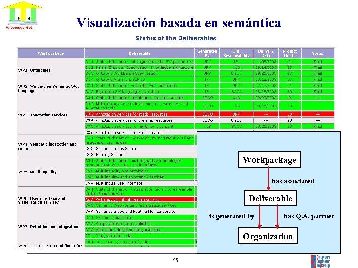 Visualización basada en semántica Workpackage has associated Deliverable is generated by has Q. A.