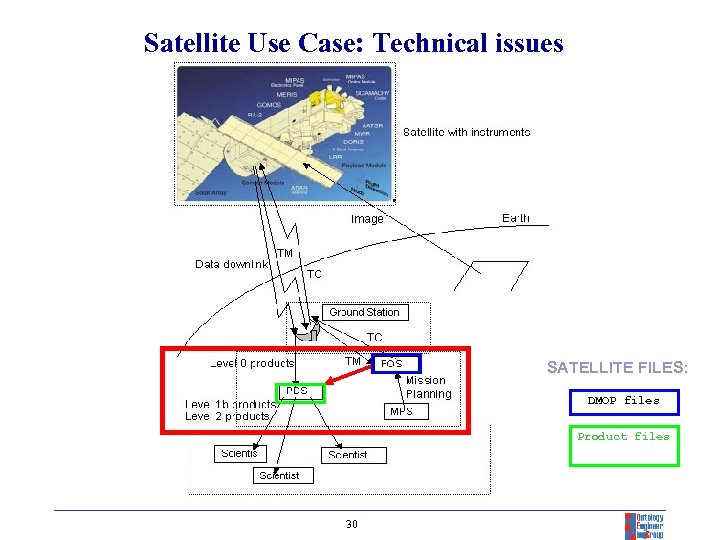 Satellite Use Case: Technical issues Space Segment Ground Segment SATELLITE FILES: DMOP files Product