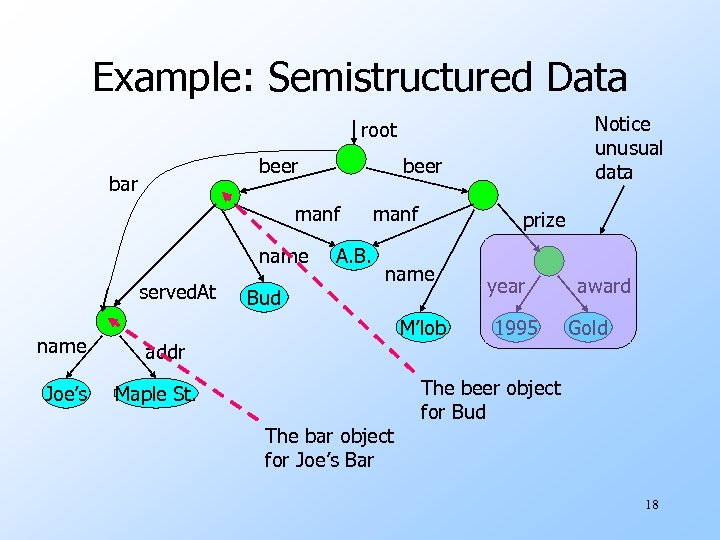 Example: Semistructured Data Notice unusual data root beer bar beer manf name served. At
