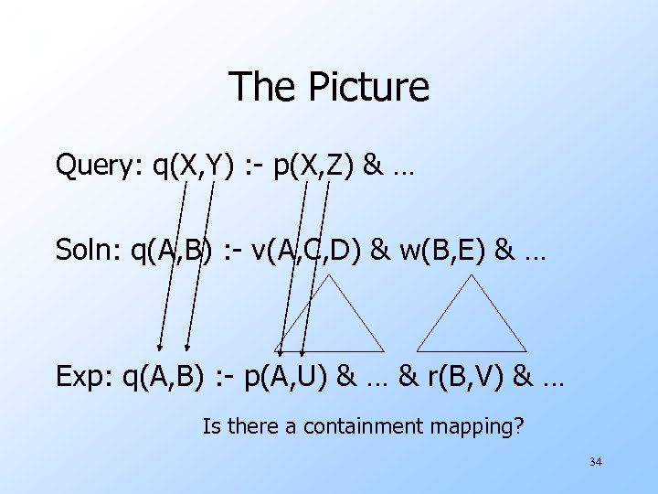 The Picture Query: q(X, Y) : - p(X, Z) & … Soln: q(A, B)
