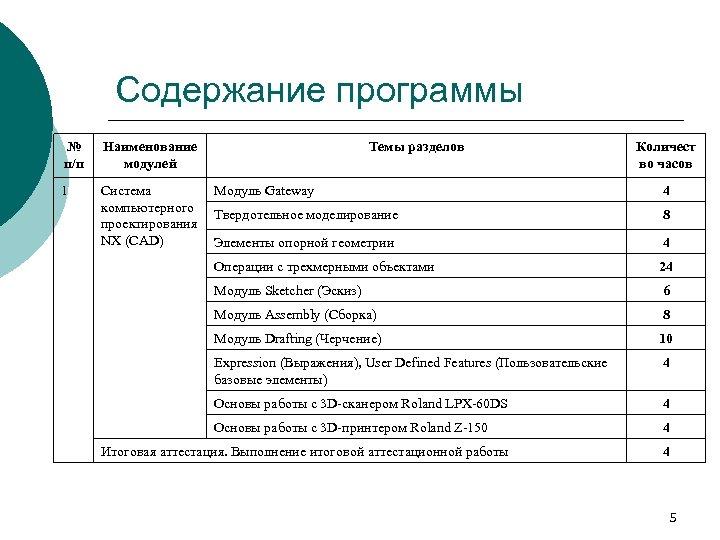 Содержание программы № п/п Наименование модулей 1 Система компьютерного проектирования NX (CAD) Темы разделов