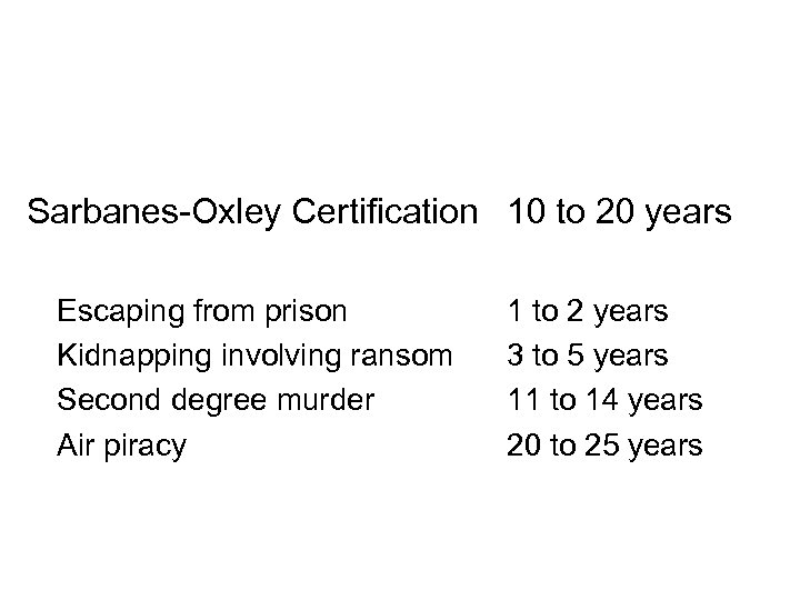Criminal Penalties Sarbanes-Oxley Certification 10 to 20 years Escaping from prison Kidnapping involving ransom