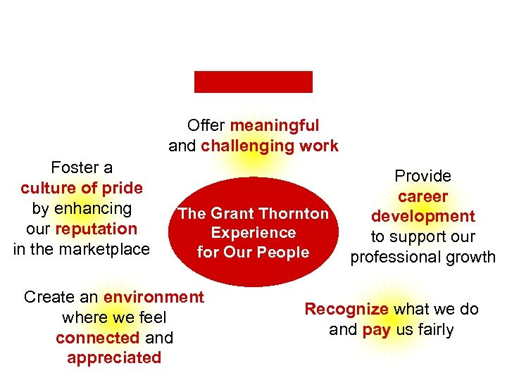 The Grant Thornton Experience for Our People Offer meaningful and challenging work Foster a
