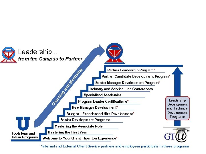 Career development and professional growth Leadership. . . from the Campus to Partner rin