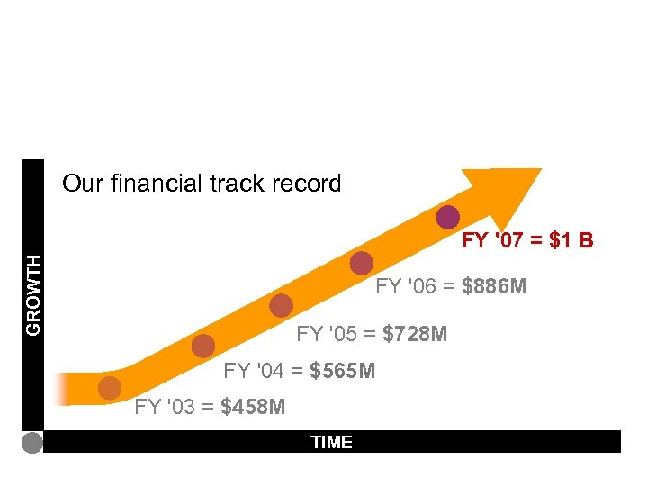 Service line and industries: U. S. firm growth Our financial track record GROWTH FY