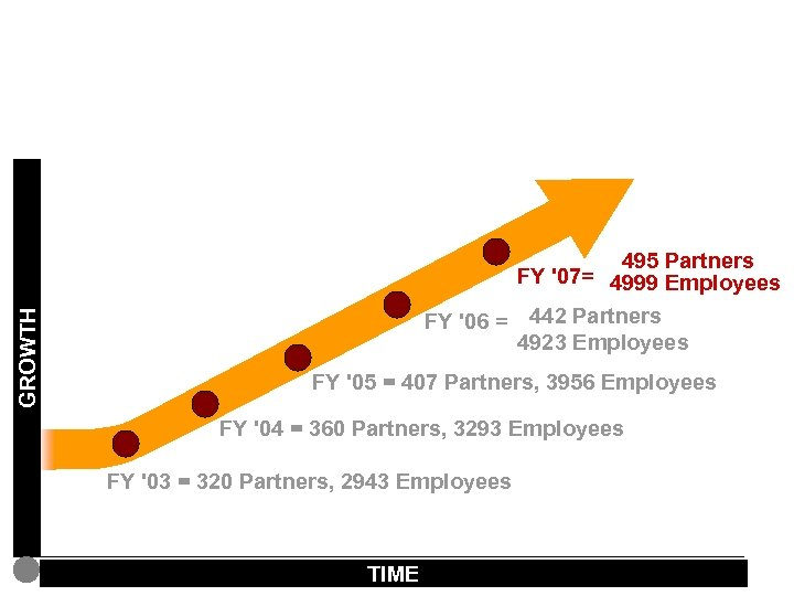 Attract top quality talent: Headcount growth GROWTH 495 Partners FY '07= 4999 Employees FY