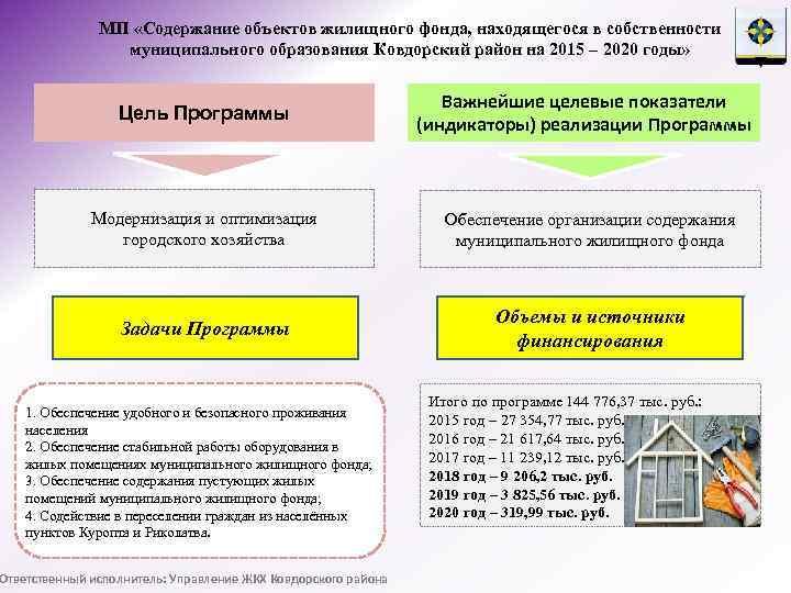 жилищный фонд находящийся в собственности муниципальных образований