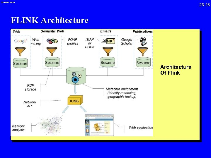3/19/2018 08: 25 23 -18 FLINK Architecture Of Flink
