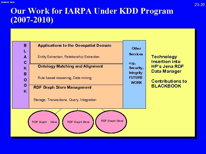 3/19/2018 08: 25 Our Work for IARPA Under KDD Program (2007 -2010) B L
