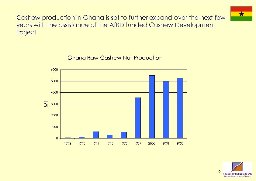 Cashew production in Ghana is set to further expand over the next few years