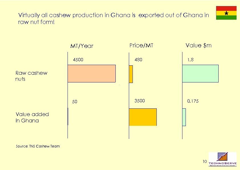 Virtually all cashew production in Ghana is exported out of Ghana in raw nut