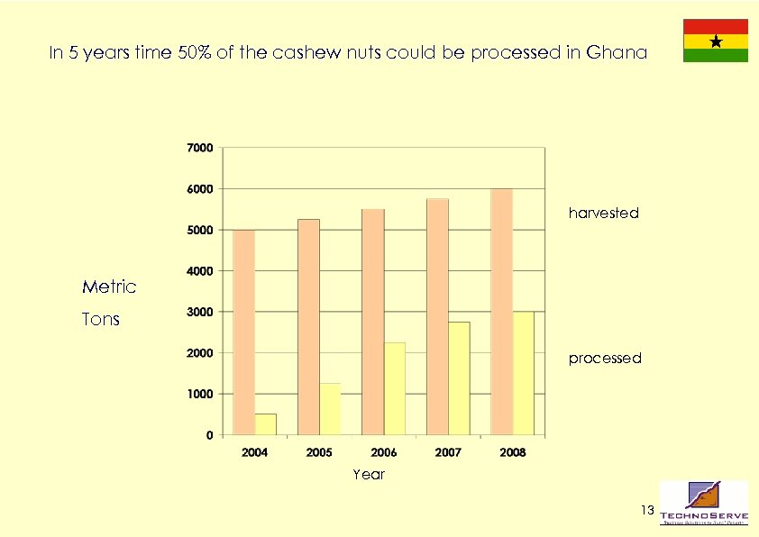 In 5 years time 50% of the cashew nuts could be processed in Ghana