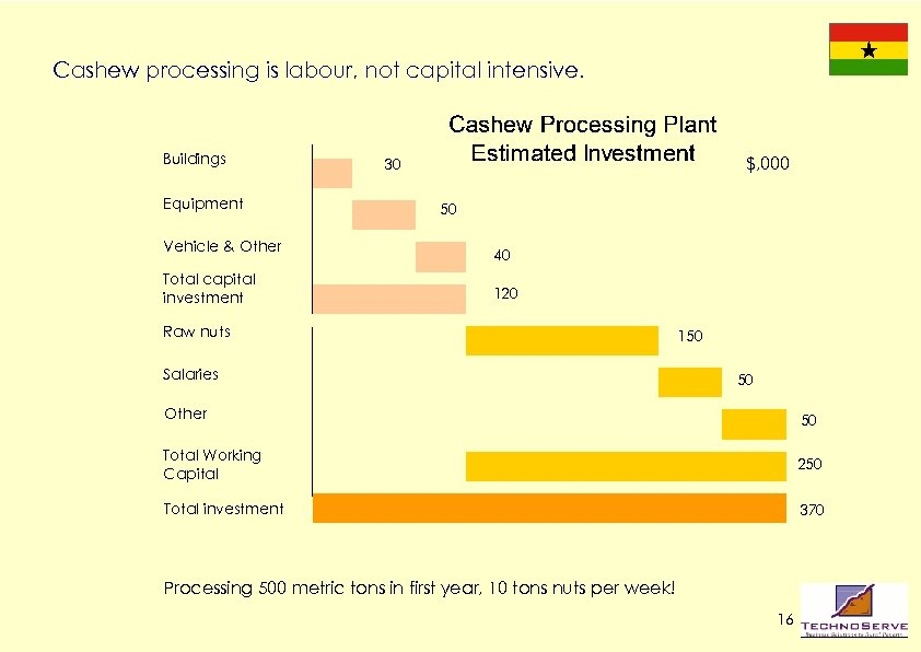 Cashew processing is labour, not capital intensive. Buildings Equipment Vehicle & Other Total capital