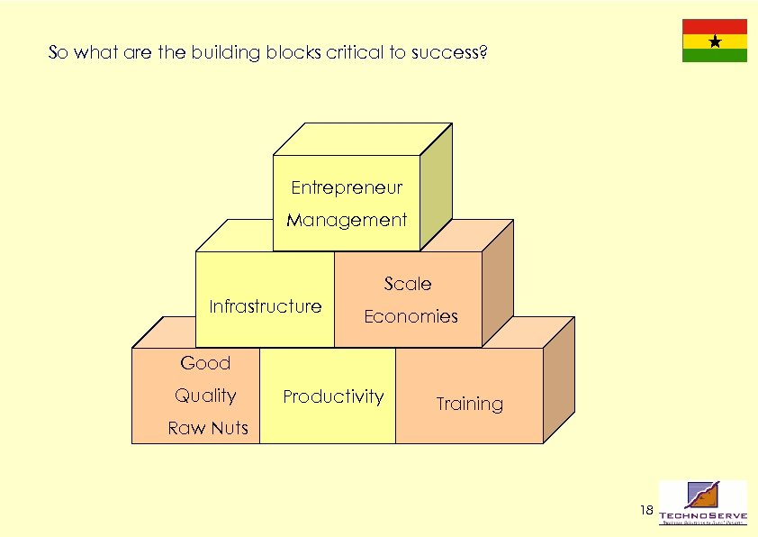 So what are the building blocks critical to success? Entrepreneur Management Scale Infrastructure Economies