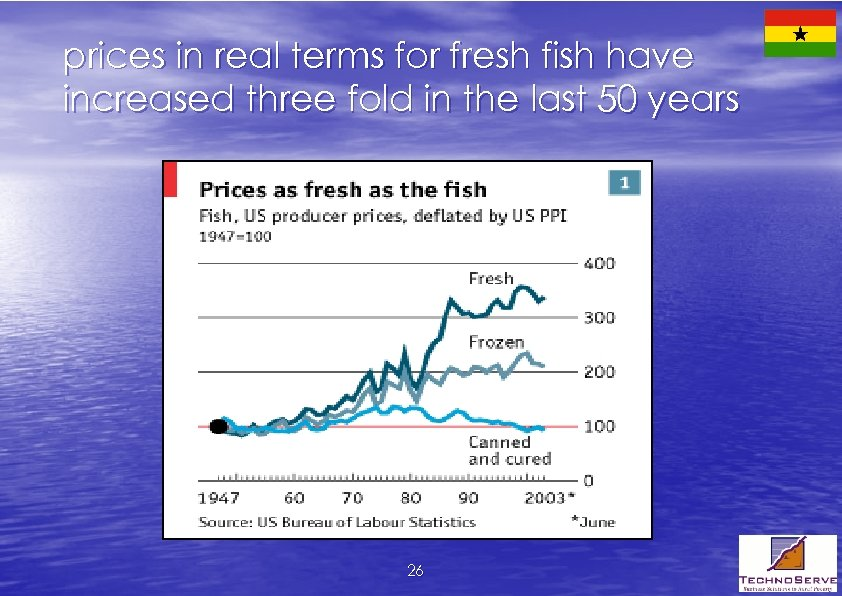 prices in real terms for fresh fish have increased three fold in the last