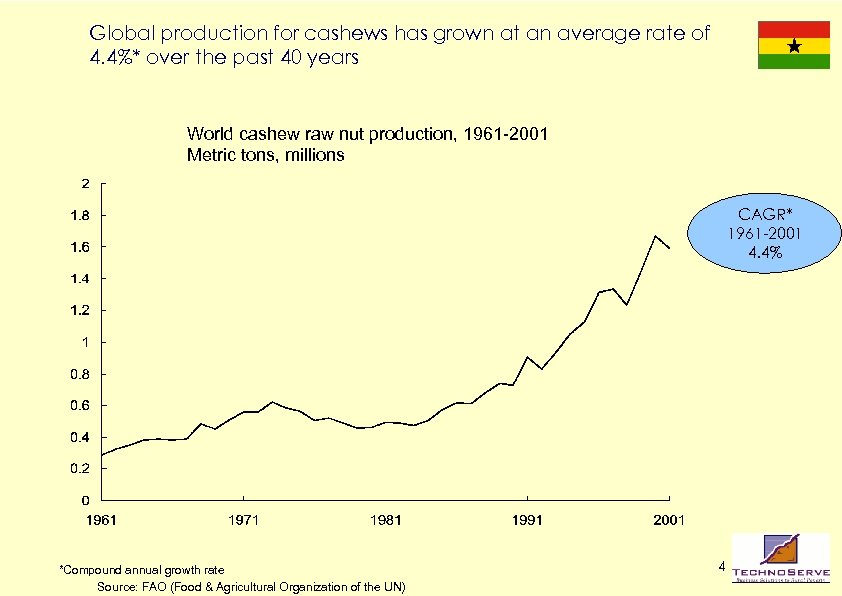 Global production for cashews has grown at an average rate of 4. 4%* over