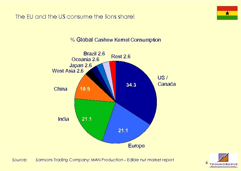 The EU and the US consume the lions share! % Global Cashew Kernel Consumption