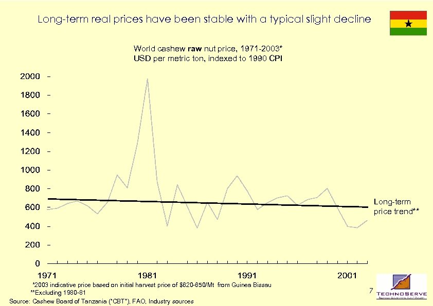 Long-term real prices have been stable with a typical slight decline World cashew raw