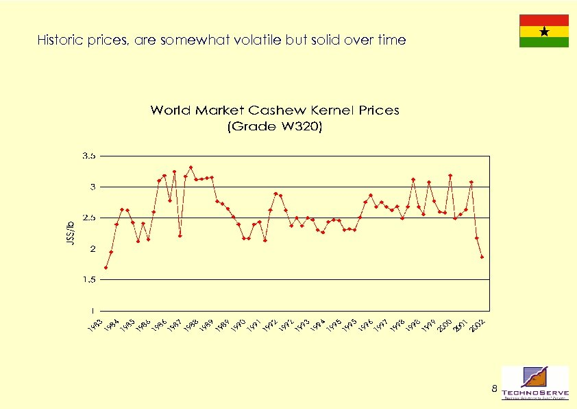 Historic prices, are somewhat volatile but solid over time 8