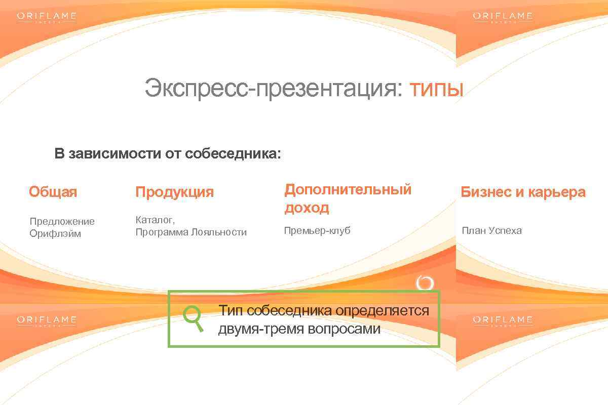 Экспресс-презентация: типы В зависимости от собеседника: Общая Продукция Предложение Орифлэйм Каталог, Программа Лояльности Дополнительный