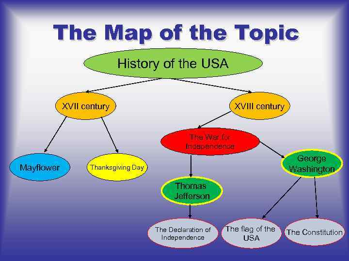 The Map of the Topic History of the USA XVIII century XVII century The