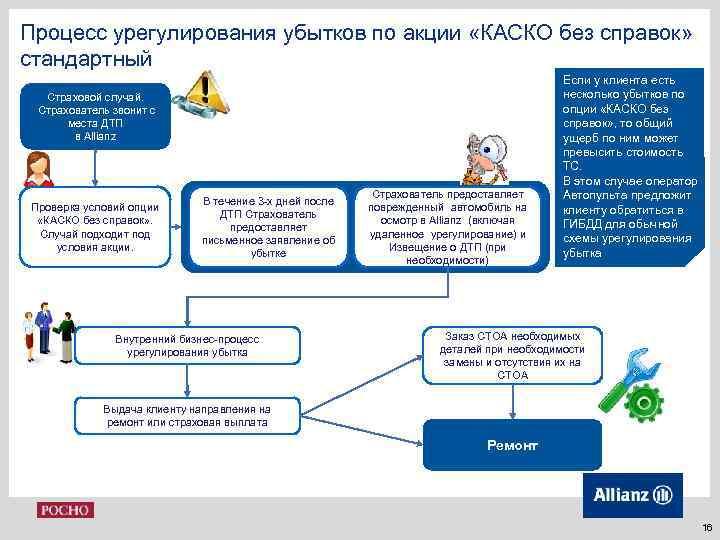 Процесс урегулирования убытков по акции «КАСКО без справок» стандартный Страховой случай. Страхователь звонит с