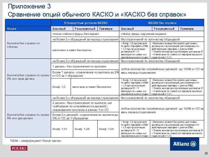 Приложение 3 Сравнение опций обычного КАСКО и «КАСКО без справок» Стандартные условия КАСКО Опция