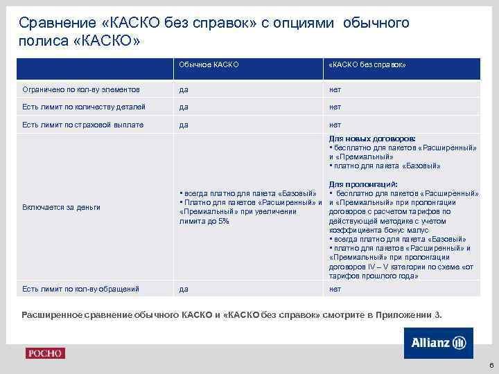 Сравнение «КАСКО без справок» с опциями обычного полиса «КАСКО» Обычное КАСКО «КАСКО без справок»